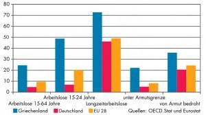 Diagramm zur Arbeitslosigkeit in Griechenland, Deutschland und im EU-28-Durchschnit